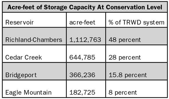 Lake-Capacity