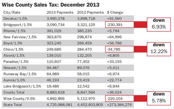 Sales Tax December