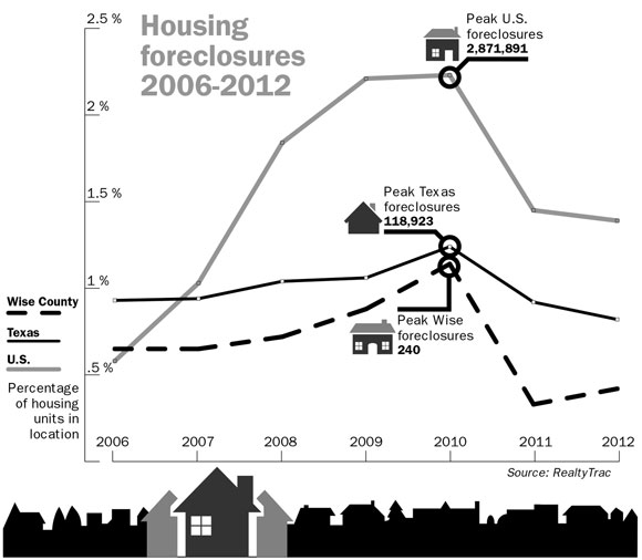 Housing Foreclosures